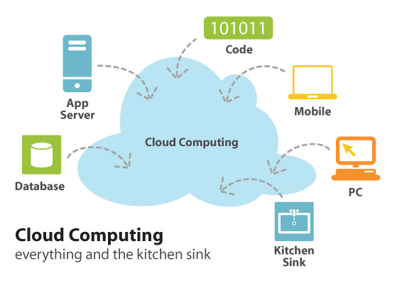 cloud computing and data centers