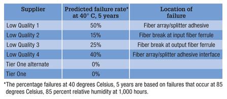 optical splitter failure rates