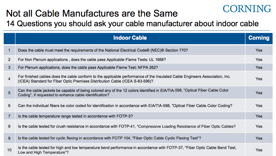 corning cable questions & answers