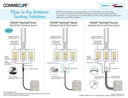 CommScope_Simplifies_FTTA_(Fiber_To_The_Antenna)_Networks_3