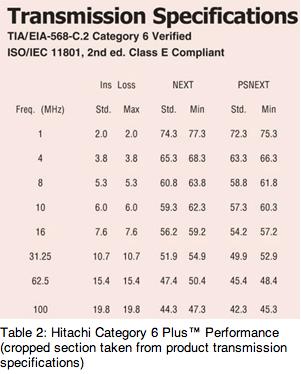 Hitachi Cat 6 Plus Performance