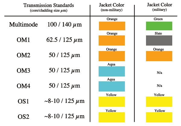 Corning & Accu-tech: Introduction to Fiber Color Codes