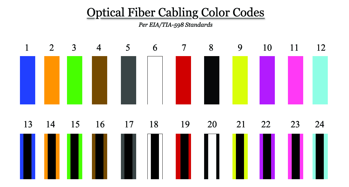 fibercablecodes2?t=1512676159018&width=472&height=253&name=fibercablecodes2 corning & accu tech introduction to fiber color codes Cat 5 Wiring Diagram at n-0.co