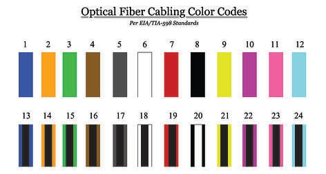 six color telephone wiring color code fiber wiring color code corning & accu-tech: introduction to fiber color codes