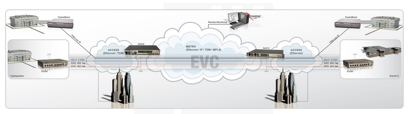 cloud transition networks