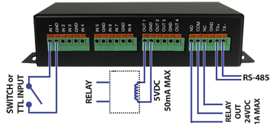 exacqVision I O module diagram