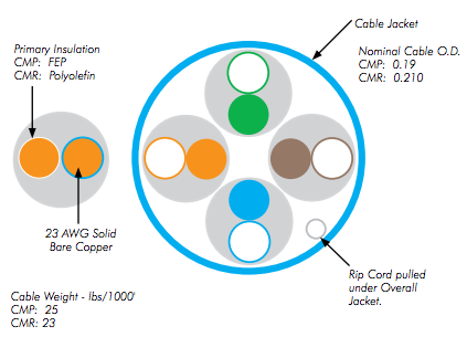 cable features