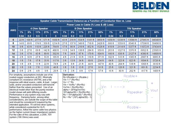 Belden_Speaker_Cable_Transmission