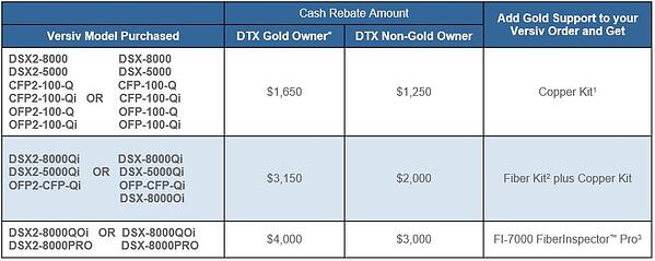 DTX2Versiv - chart