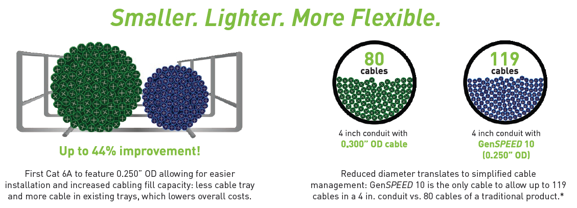 General Cable- Smaller.lighter.more flex
