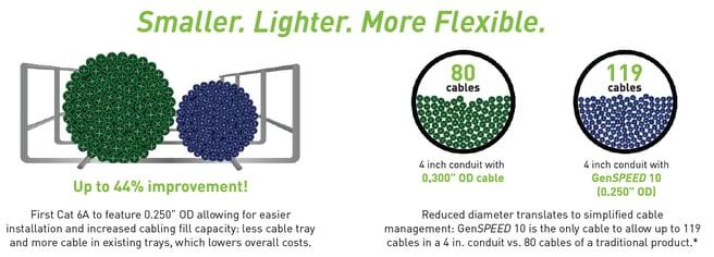 General Cable- Smaller.lighter.more flex