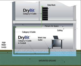 Hitachi Drybit SS