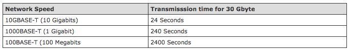 siemon network speeds