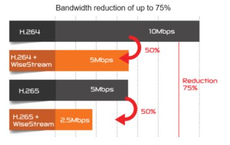 Bandwidth reduction of up to 75%