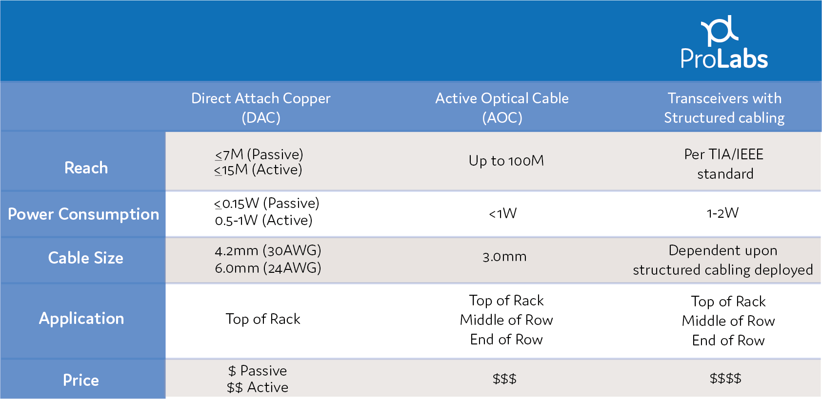 TS-Table_DAC_AOC_Structured Cablin_ProLabs