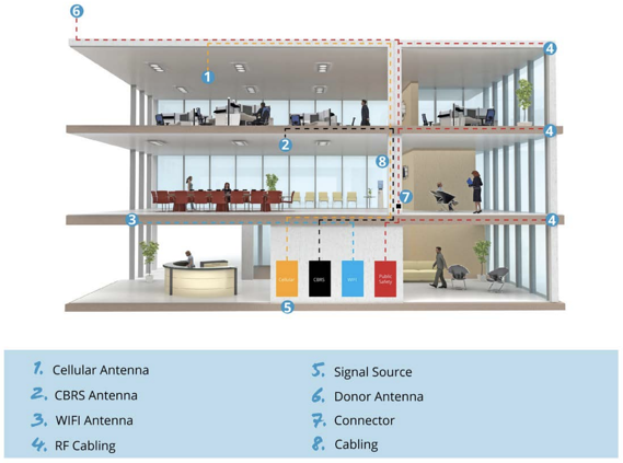 Wireless Integrated Building
