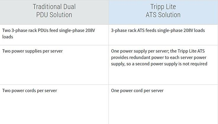 Tripp Lite PDU comparison