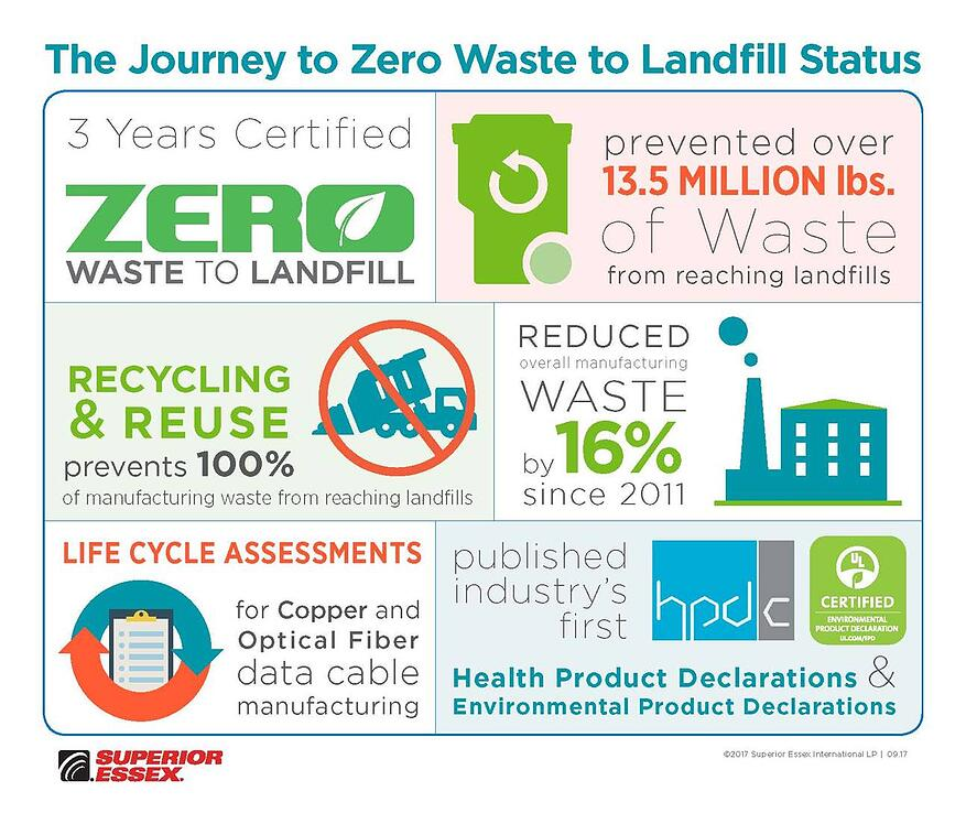 superior essex spsx journey to zero waste.jpg