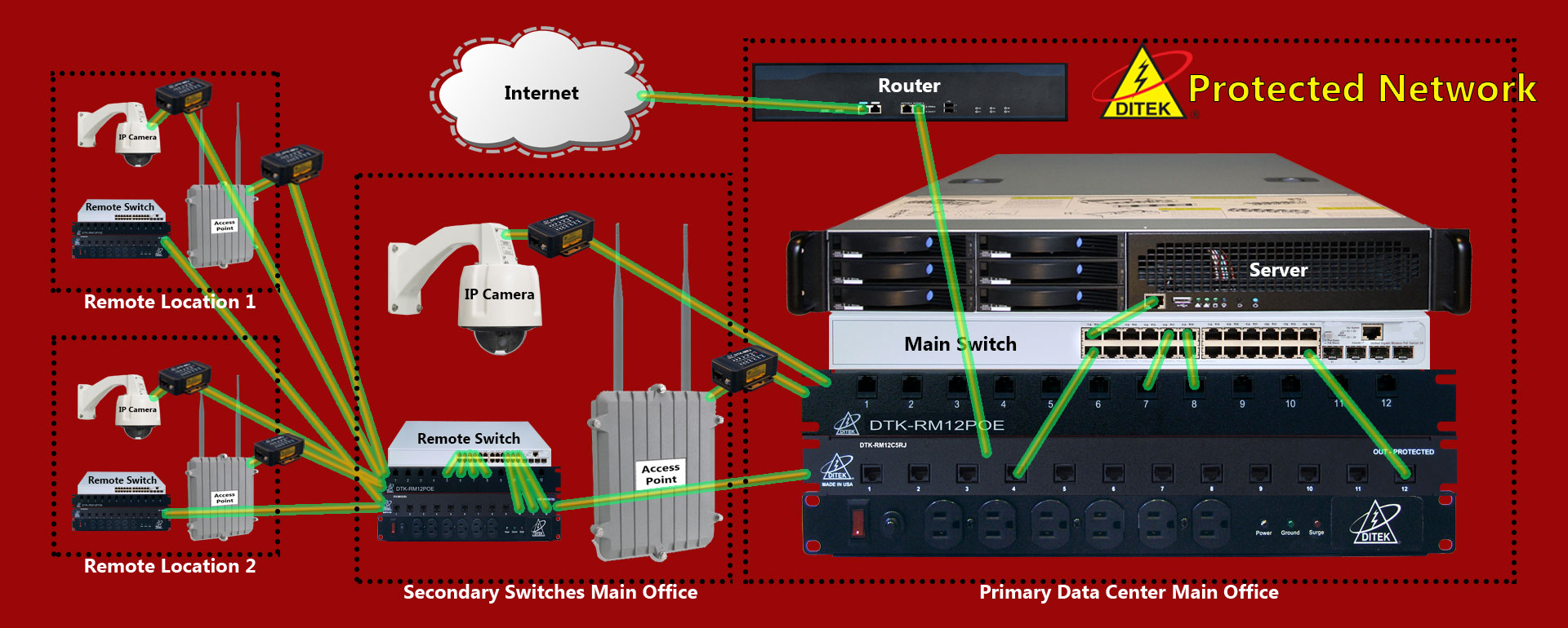 Accu Insider Security Dsx Access Control Wiring Diagram Protecting Your Network Against Power Surges And Spikes